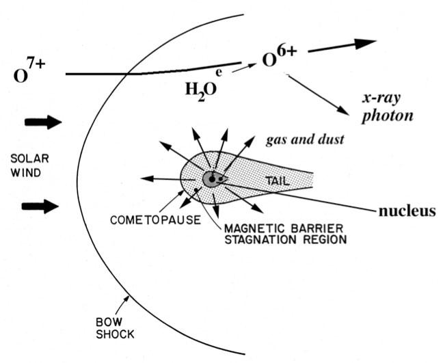 Esquema de la formación del arco de choque en un cometa