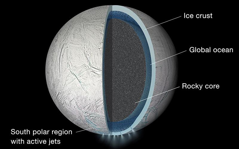 Las capas de Encélado