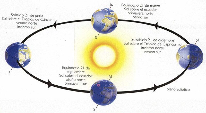 Inclinación de la Tierra según las estaciones