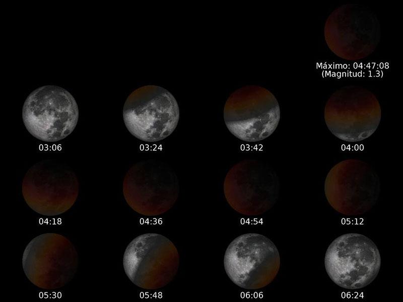 Simulación del eclipse por el OAN