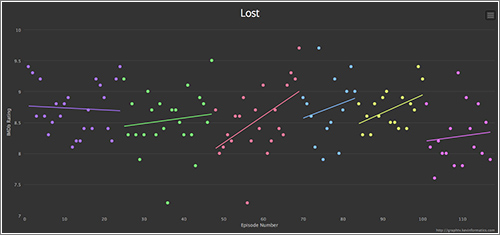 Graphtv-Lost