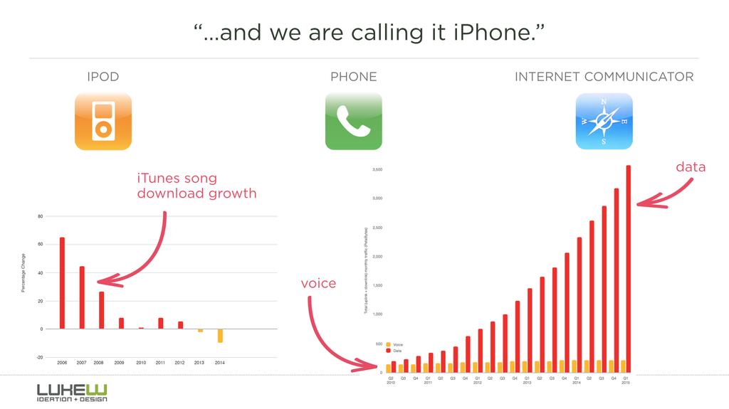Voice vs Data / Lukew 2015
