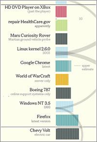 Codebase: millones de líneas de código