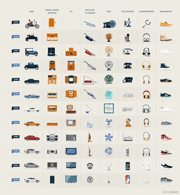 1 Evolution of everyday objects