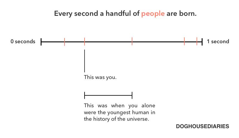Todos hemos sido el ser humano más joven del universo