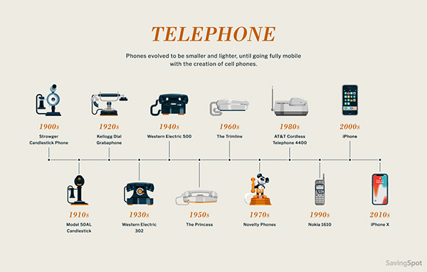 7 Evolution of the telephone