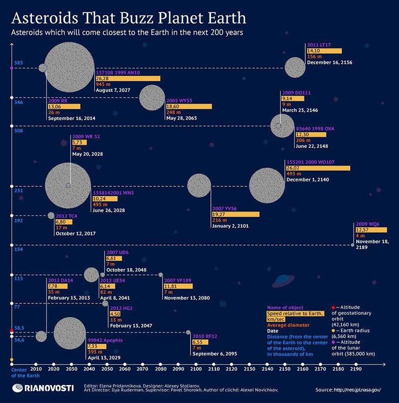 Asteroides potencialmente peligrosos