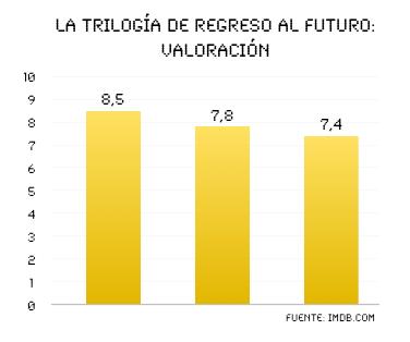 Valoración de la trilogía: Regreso al futuro / Fuente: IMDB (CC)-by Microsiervos