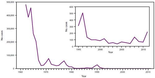 Número de casos de sarampión en los EEUU