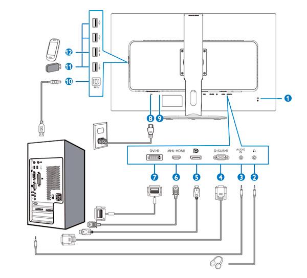 Conexiones del BDM3270