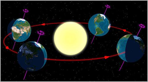 Diagrama de las estaciones