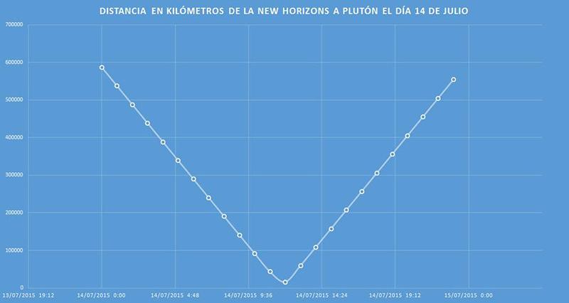 Distancia de la New Horizons a Plutón el 14 de julio de 2015