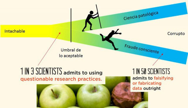 Fraude científico