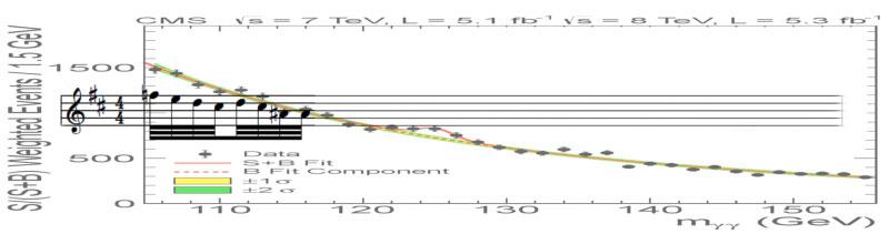 Higgs heavy 2