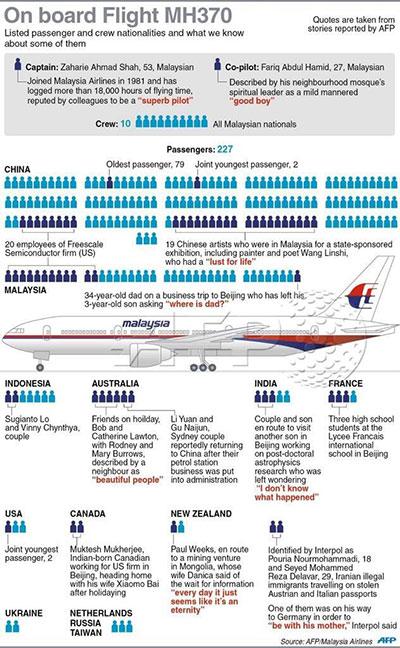 Los ocupantes del MH370