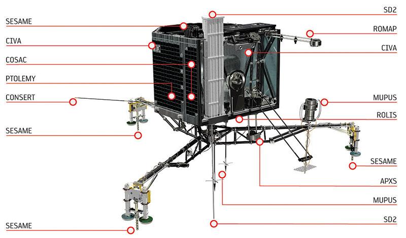 Los instrumentos de Philae