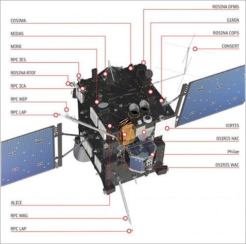 Instrumentos de Rosetta