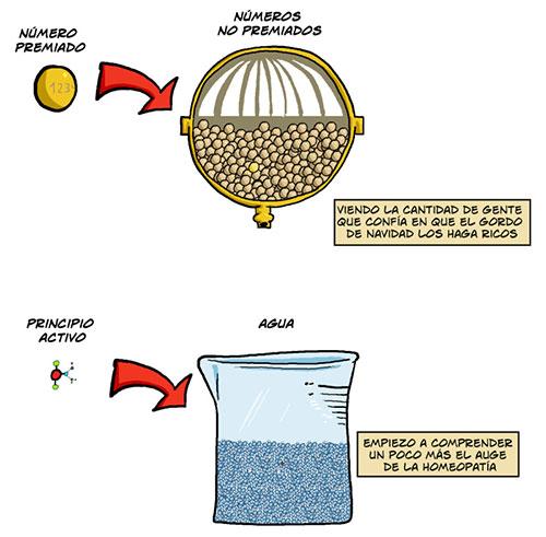 Lotería y homeopatía