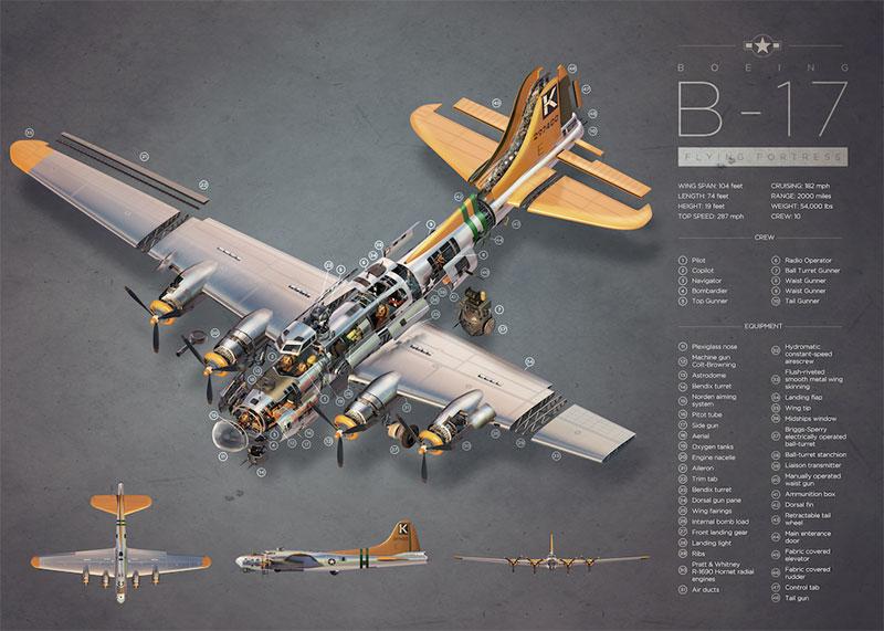 Este B-17 lo tuve yo en una maqueta a escala 1:72 de Airfix