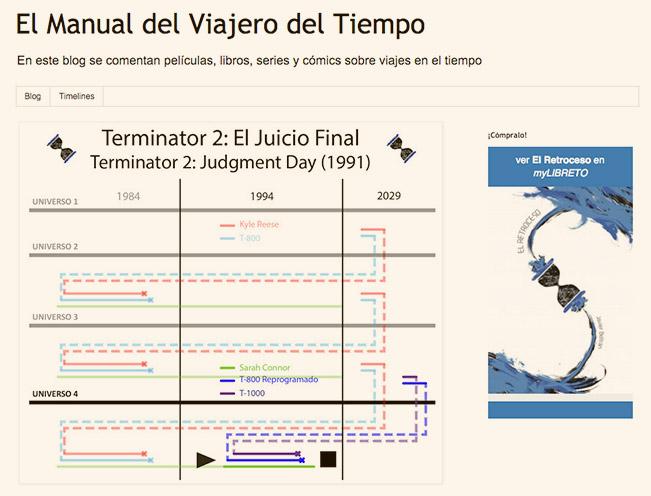 Manual del viajero del tiempo, el blog
