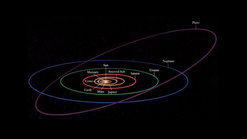 Órbita de Plutón