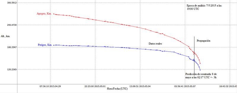 Apogeo y perigeo de la Progress M-27M