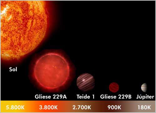 Teide 1 y otros objetos