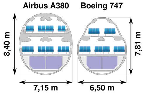 Fuselajes del A380 y del 747