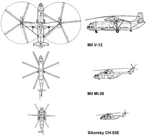 Comparativa de tamaño de helicópteros