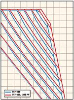 Gráfico de Autonomía