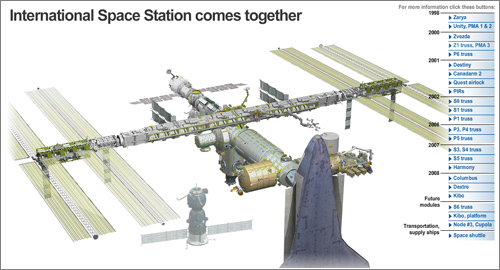 Iss-Construccion-Usa-Today