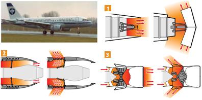 El sistema de reversa de empuje ayuda a frenar el avión desviando hacia delante los gases del motor
