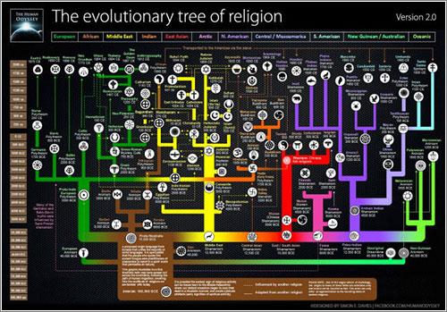 Arbol genealogico de las religiones