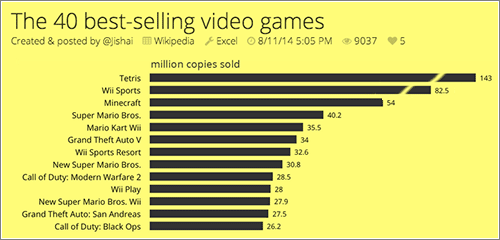 Best-Selling-Videogames