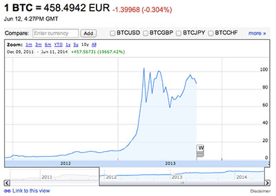 Bitcoin-Google-Finance