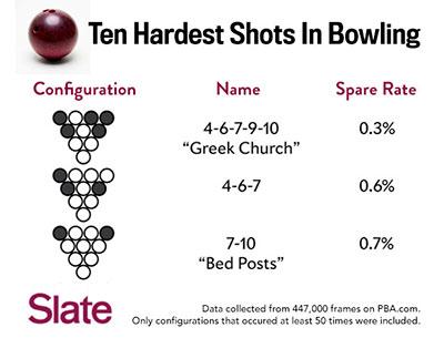 Bowling / Slate