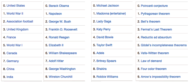 The Open Wikipedia Ranking