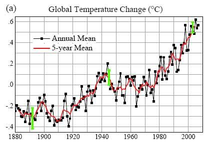 208422Main Global Temp Change