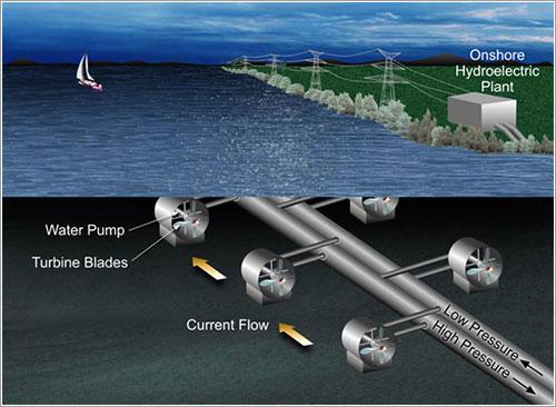 Ilustración del sistema propuesto - NASA