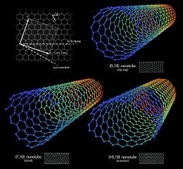 Tipos de nanotubos de carbono