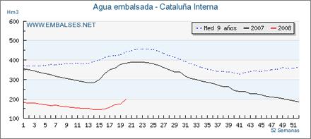 Agua en Cataluña