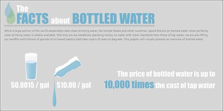 The Facts About Bottle Water