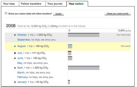 Mi huella de carbono este año 2008, según Dopplr