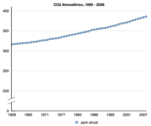 co2-atmosferico-59-08.png