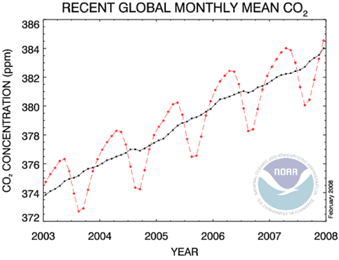 Co2-Trend-Global