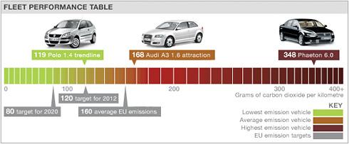 Co2 VW Audi Fleet