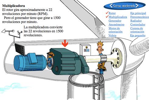 Como Funciona Aerogenerador