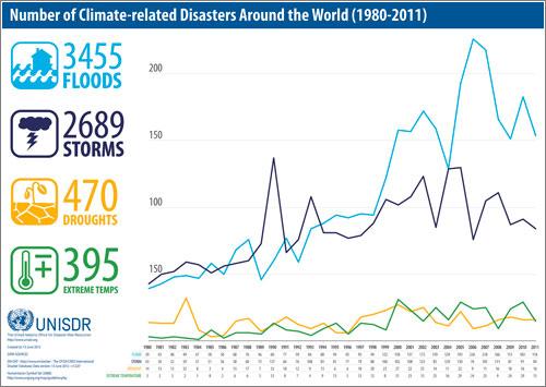 Desastres-Climaticos