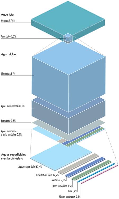 Distribucion del agua en el Planeta