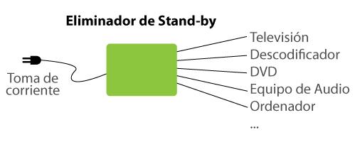 Eliminador Standby